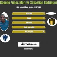 Rogelio Funes Mori vs Sebastian Rodriguez h2h player stats