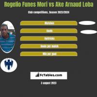 Rogelio Funes Mori vs Ake Arnaud Loba h2h player stats
