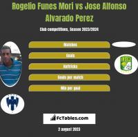 Rogelio Funes Mori vs Jose Alfonso Alvarado Perez h2h player stats