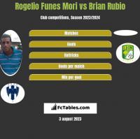 Rogelio Funes Mori vs Brian Rubio h2h player stats
