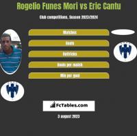 Rogelio Funes Mori vs Eric Cantu h2h player stats