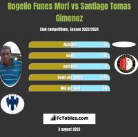 Rogelio Funes Mori vs Santiago Tomas Gimenez h2h player stats
