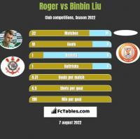 Roger vs Binbin Liu h2h player stats