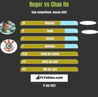 Roger vs Chao He h2h player stats