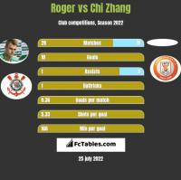 Roger vs Chi Zhang h2h player stats