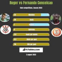 Roger vs Fernando Conceicao h2h player stats