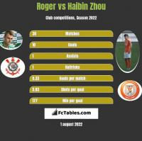 Roger vs Haibin Zhou h2h player stats