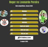 Roger vs Leonardo Pereira h2h player stats