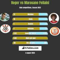 Roger vs Marouane Fellaini h2h player stats