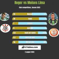 Roger vs Moises Lima h2h player stats