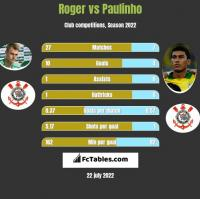 Roger vs Paulinho h2h player stats