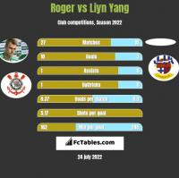 Roger vs Liyn Yang h2h player stats