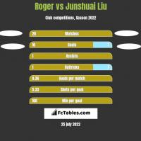 Roger vs Junshuai Liu h2h player stats