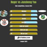 Roger vs Junsheng Yao h2h player stats