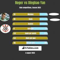Roger vs Dinghao Yan h2h player stats