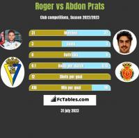 Roger vs Abdon Prats h2h player stats