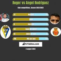 Roger vs Angel Rodriguez h2h player stats