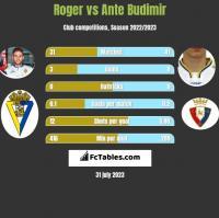 Roger vs Ante Budimir h2h player stats