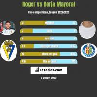Roger vs Borja Mayoral h2h player stats