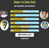 Roger vs Enes Unal h2h player stats