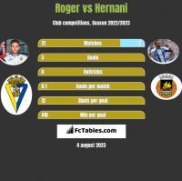 Roger vs Hernani h2h player stats