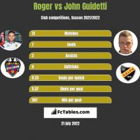 Roger vs John Guidetti h2h player stats