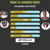 Roger vs Jonathan Calleri h2h player stats