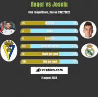Roger vs Joselu h2h player stats