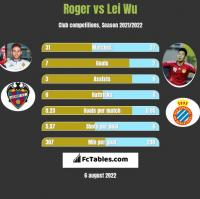 Roger vs Lei Wu h2h player stats