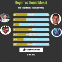 Roger vs Lionel Messi h2h player stats