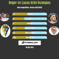 Roger vs Lucas Ariel Ocampos h2h player stats
