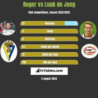 Roger vs Luuk de Jong h2h player stats