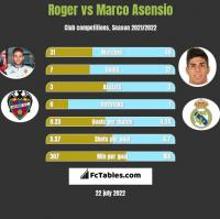 Roger vs Marco Asensio h2h player stats