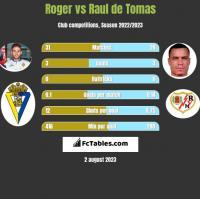 Roger vs Raul de Tomas h2h player stats