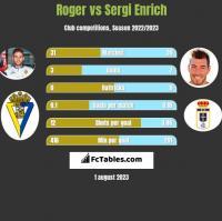 Roger vs Sergi Enrich h2h player stats