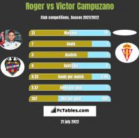 Roger vs Victor Campuzano h2h player stats