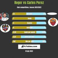Roger vs Carles Perez h2h player stats