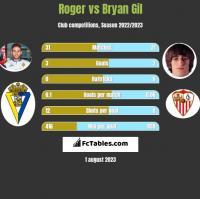 Roger vs Bryan Gil h2h player stats