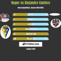Roger vs Alejandro Cantero h2h player stats