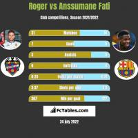 Roger vs Anssumane Fati h2h player stats