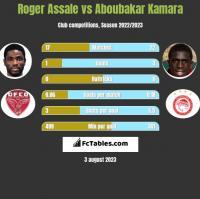 Roger Assale vs Aboubakar Kamara h2h player stats