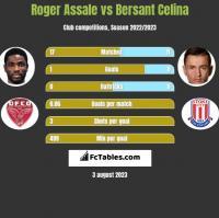 Roger Assale vs Bersant Celina h2h player stats