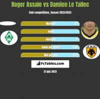Roger Assale vs Damien Le Tallec h2h player stats