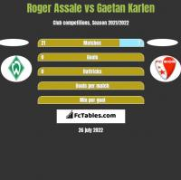 Roger Assale vs Gaetan Karlen h2h player stats