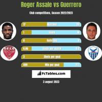 Roger Assale vs Guerrero h2h player stats