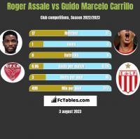 Roger Assale vs Guido Marcelo Carrillo h2h player stats