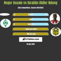 Roger Assale vs Ibrahim Didier Ndong h2h player stats