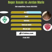 Roger Assale vs Jordan Marie h2h player stats