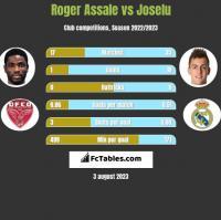 Roger Assale vs Joselu h2h player stats