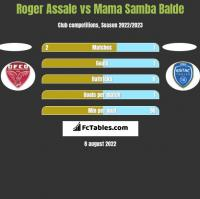 Roger Assale vs Mama Samba Balde h2h player stats